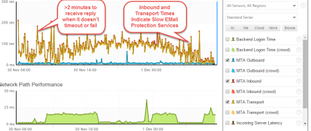 Poor Performing SPAM and Filtering Services