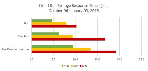 Box Dropbox OneDrive Performance Trends