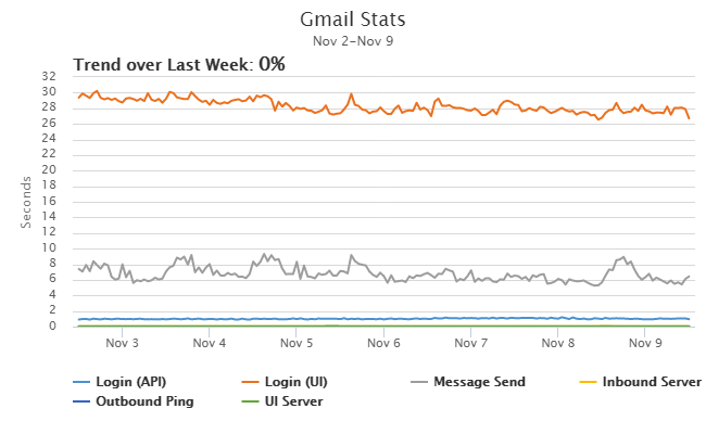 Gmail Performance Trend
