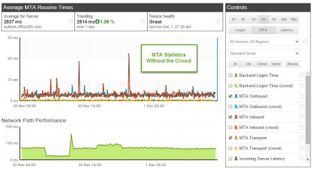 MTA Queue Statistics - Single Sensor