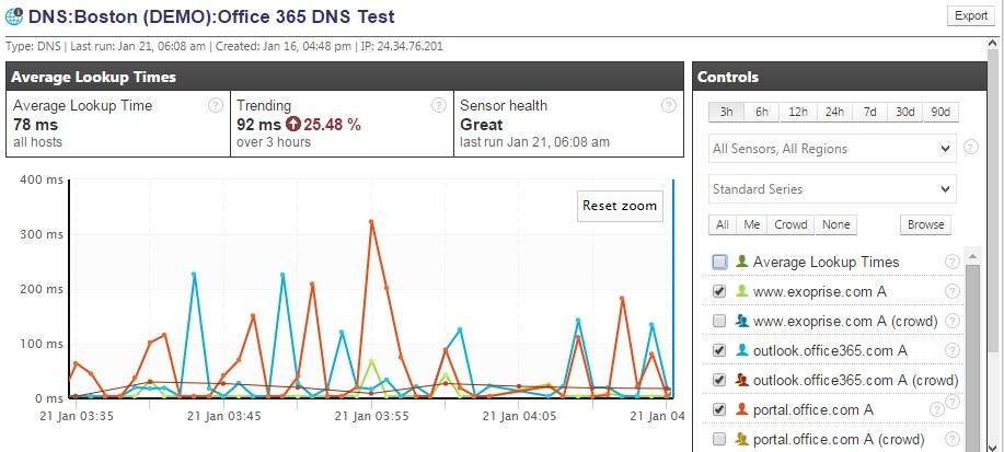DNS Sensor