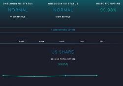 OneLoginSystem Status