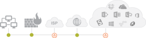 Office 365 Service Delivery Chain with Firewalls, Proxies and Single-Sign-In