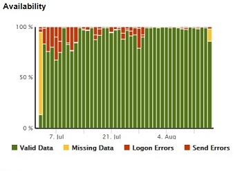 Service Availability Scorecards