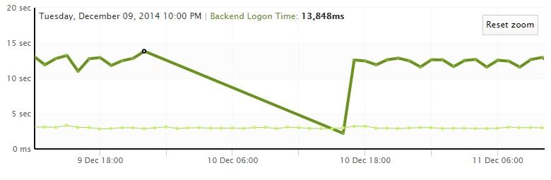 Azure Outage Sensor Detail Graph