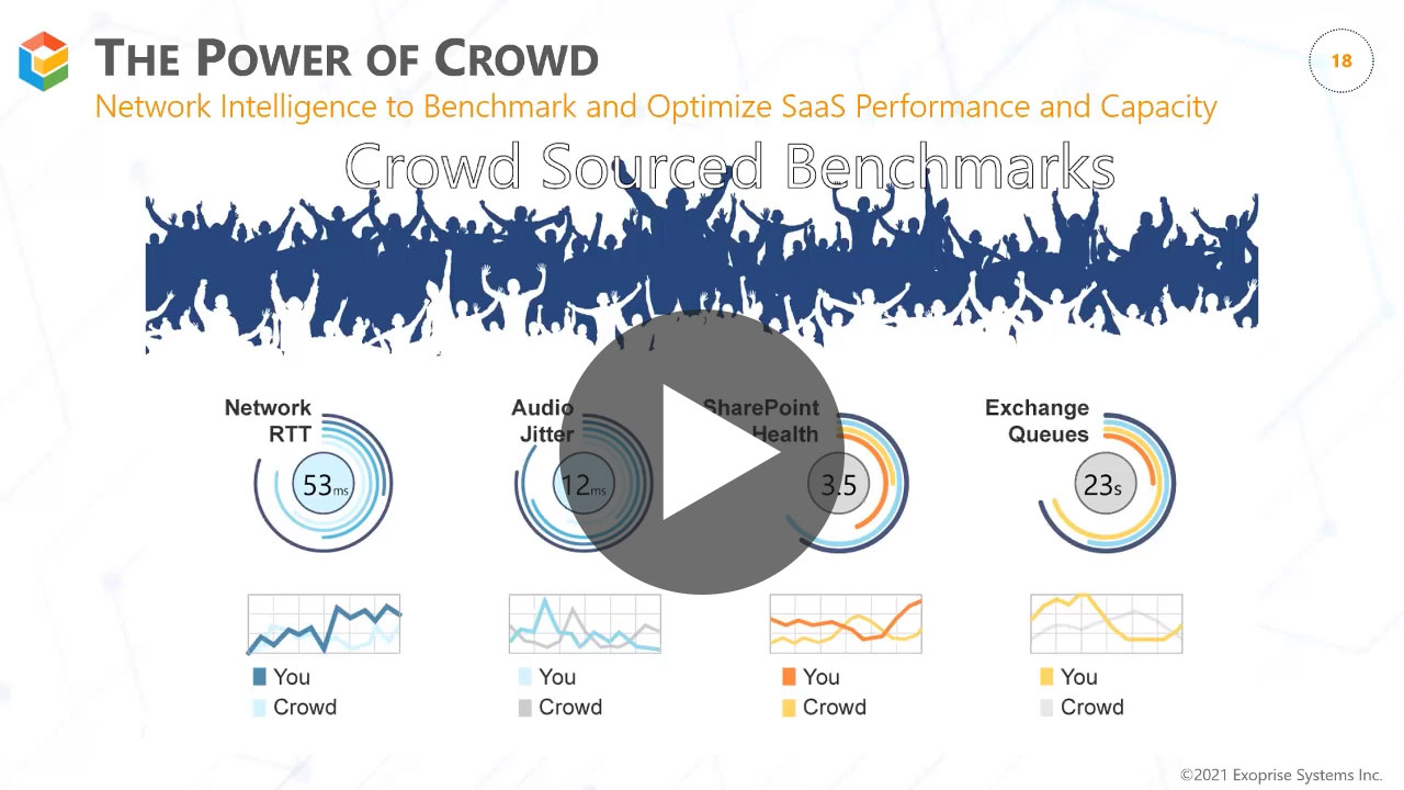 Benchmark Network Capacity and SaaS App Performance with Crowd-Sourced Analytics