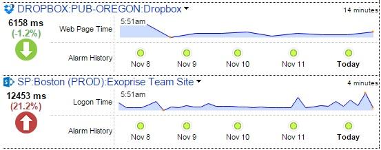 Dropbox Monitoring