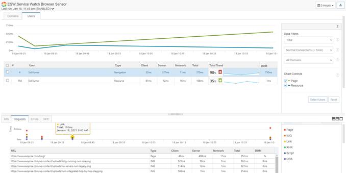 SWB Users Performance
