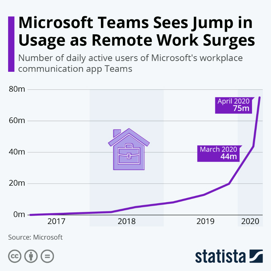 Microsoft Teams Growth for WFH and remote users