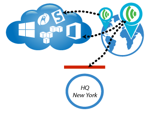 Cloud Monitoring from Public Sites