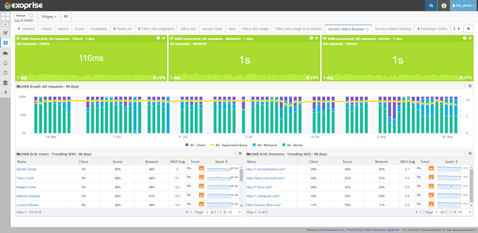 Exoprise digital experience monitoring with WXS