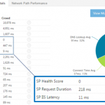 How To Monitor SharePoint Online Performance