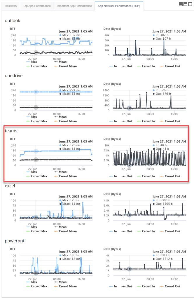 Microsoft Teams desktop app monitoring