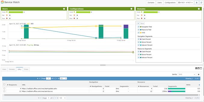 Web Experience Score in Service Watch