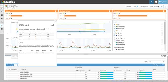 end-user performance data