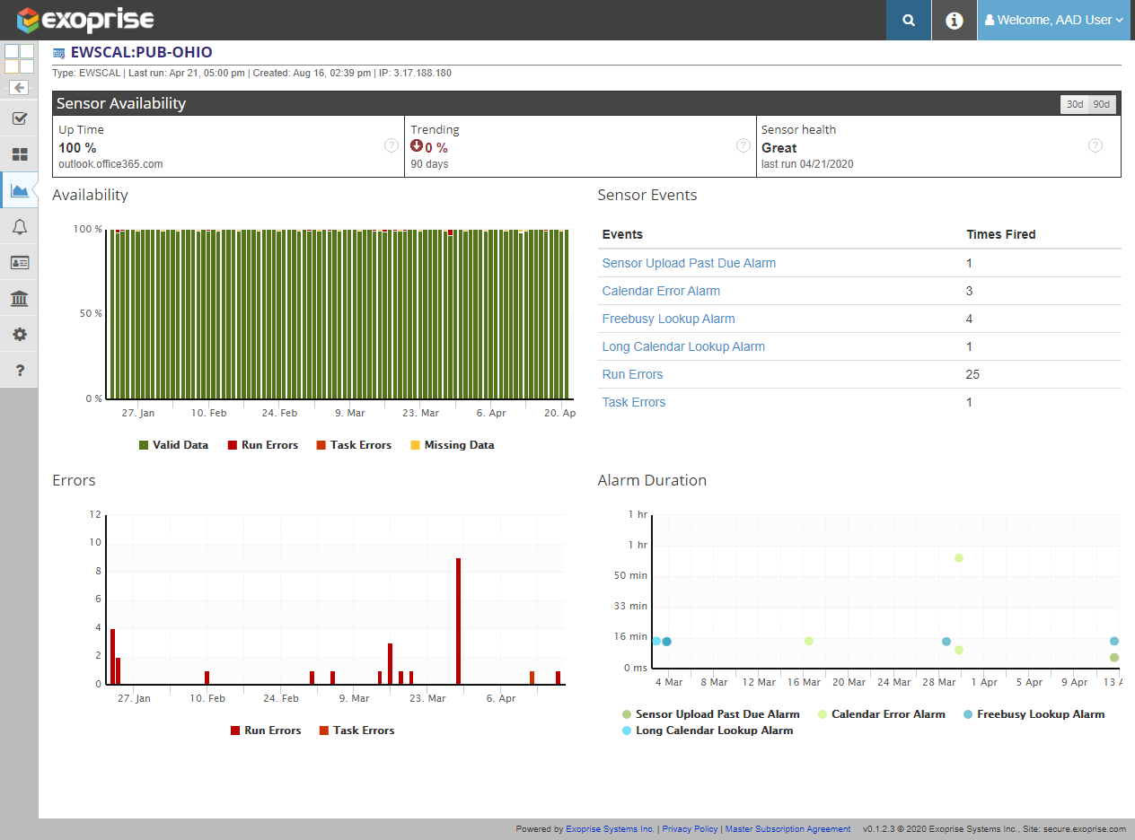 Azure AD Availability And Uptime