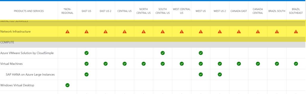 Azure Status Page Network Failure