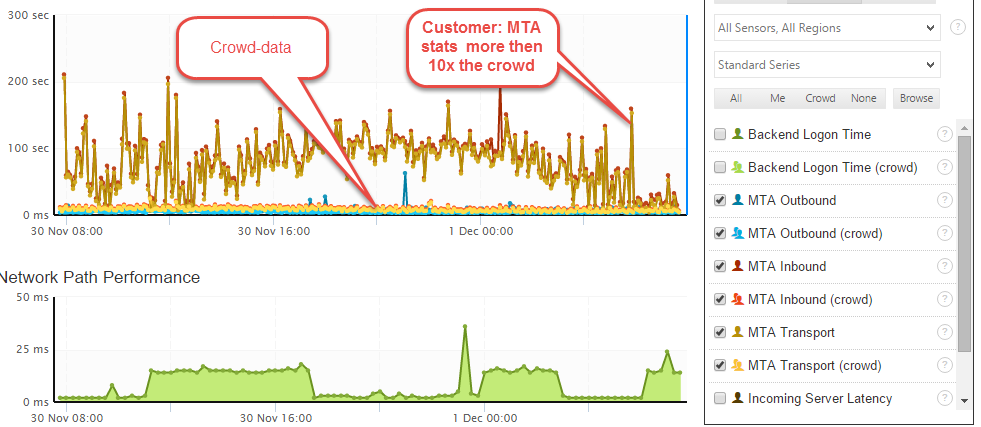 Bad MTA Filters And SPAM Protection With Crowd Compare