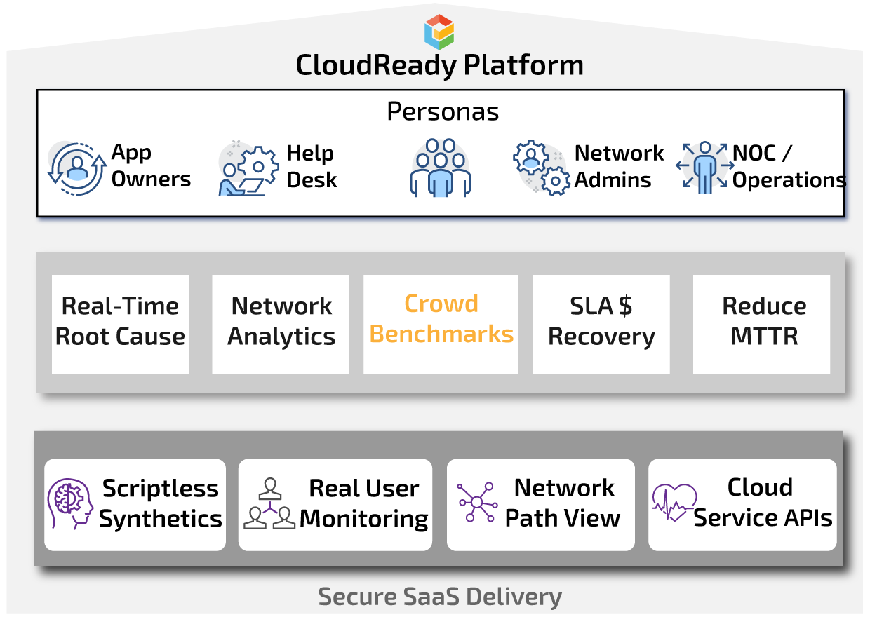 CloudReady Digital Experience Platform