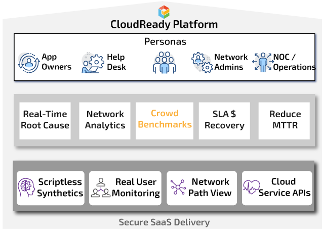 CloudReady Office 365 and SaaS Monitoring Platform & Personas