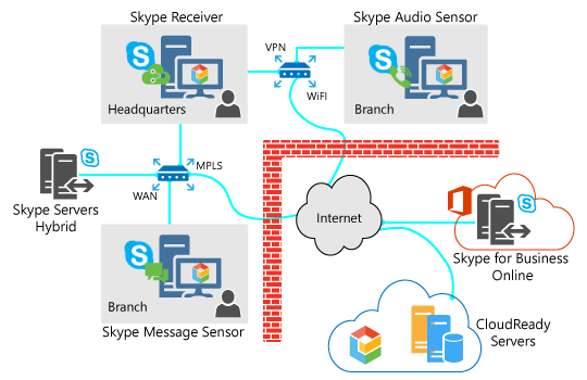 CloudReady Skype for Business diagram