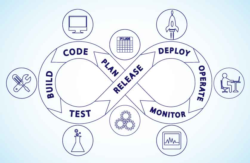 DevOps Requires Continuous Monitoring