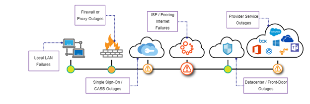Microsoft 365 early outage detection by Exoprise CloudReady