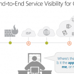 Is Your Office 365 Managed Service Provider Proactive Or Reactive?