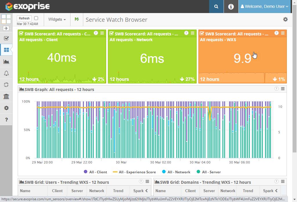 Exoprise Web Experience Score