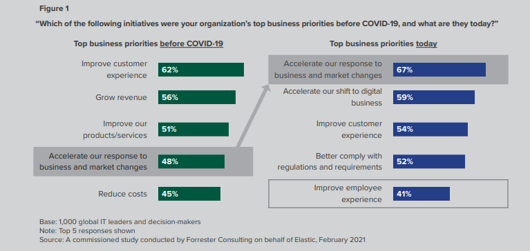 Digital Experience Monitoring Strategy Priorities