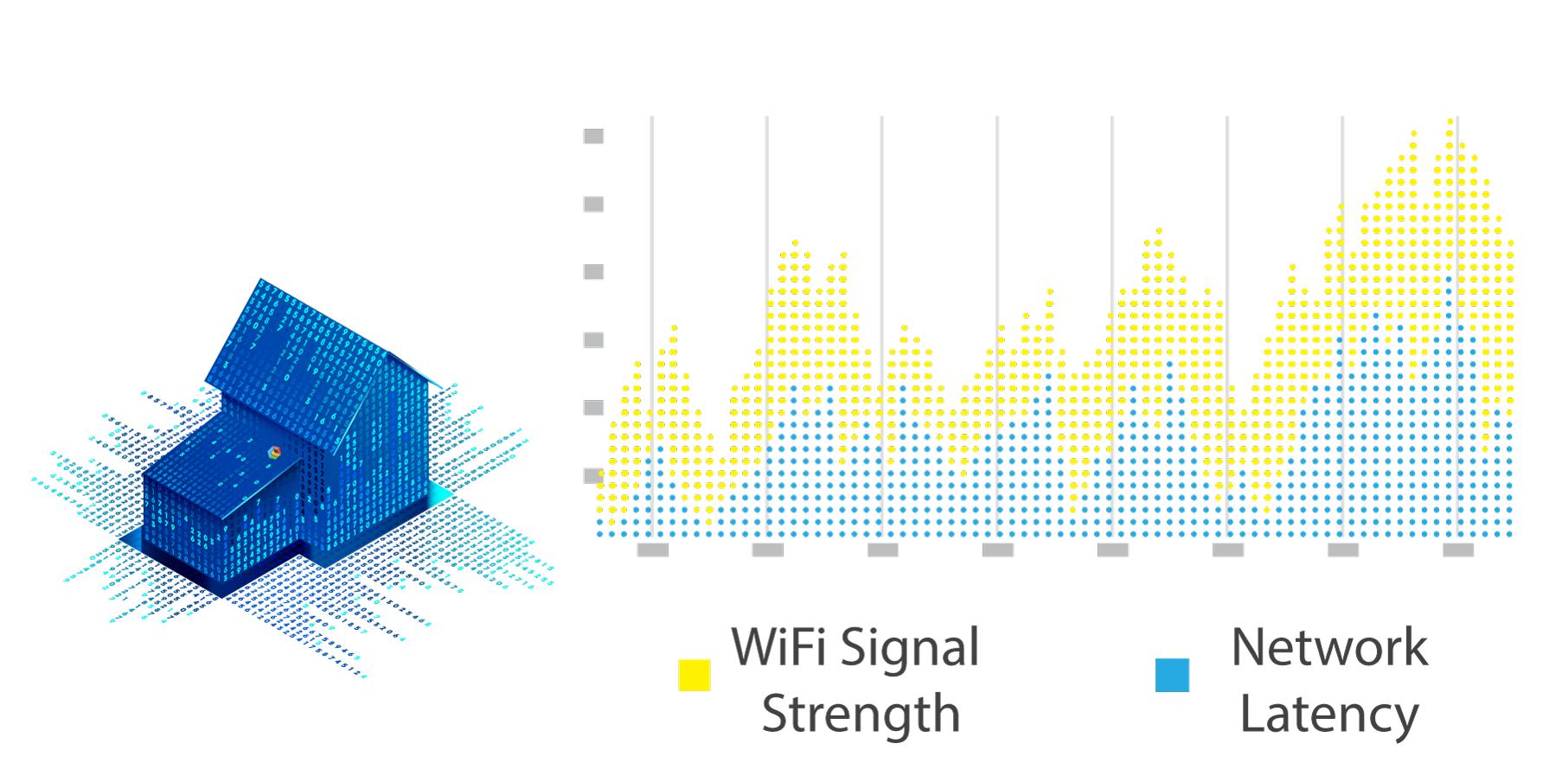 WiFi Signal Strength Performance Monitoring, Latency