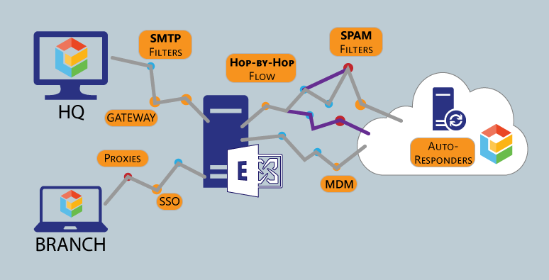 mail-flow-diagram