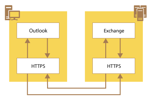 Protocols Matter: Monitor Office 365 MAPI Over HTTP