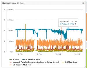 Skype MOS / Jitter Metrics Dashboard