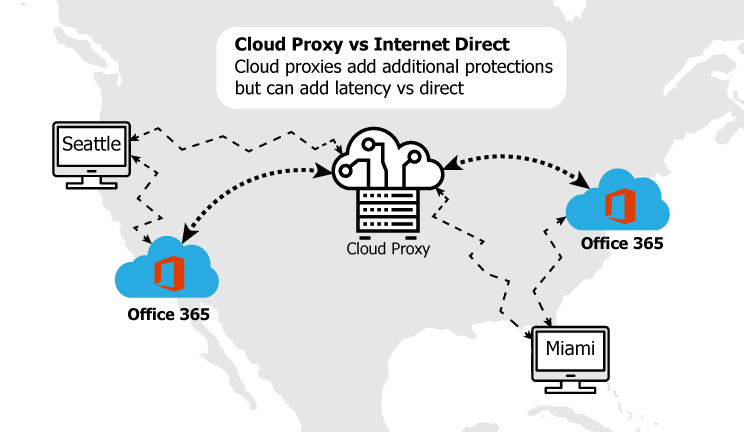 Cloud Proxies for Centralized Access to Office 365
