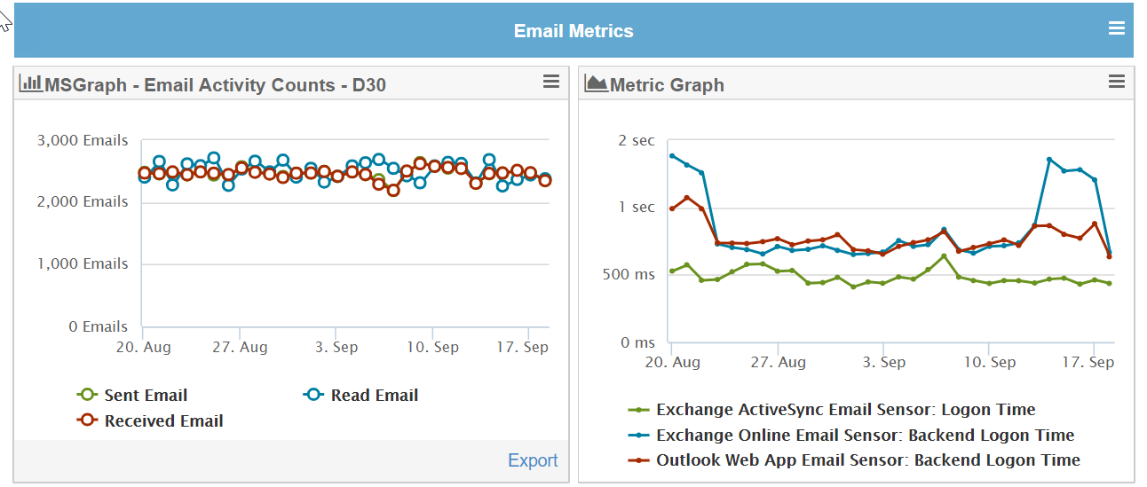 Email Usage vs Performance Metrics