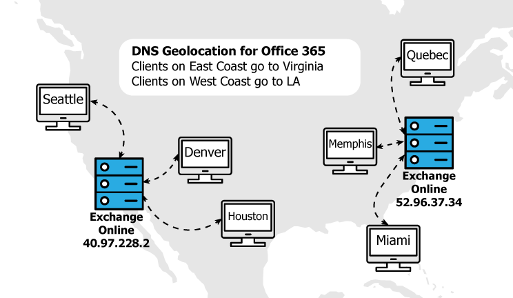Office 365 Geo Locations and DNS Testing