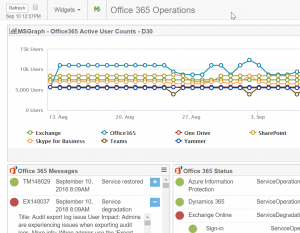 Office 365 Operations View