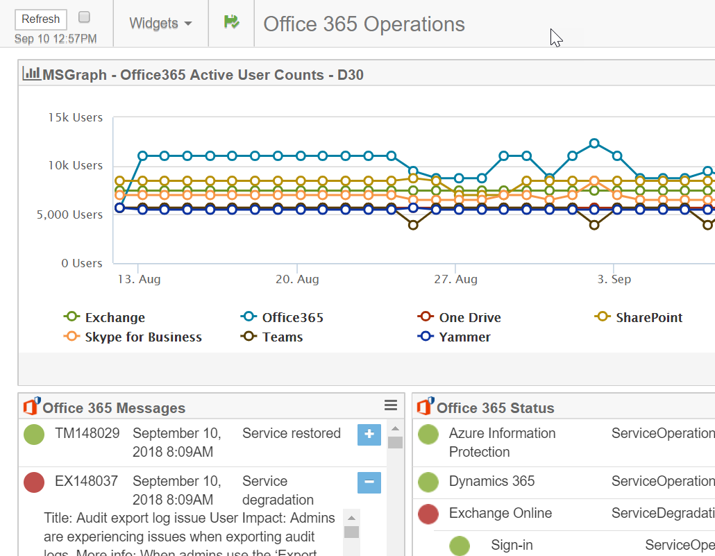 Office 365 Reporting | Exoprise