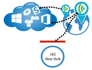 Deploy Office 365 Sensor to CloudReady Public Sites