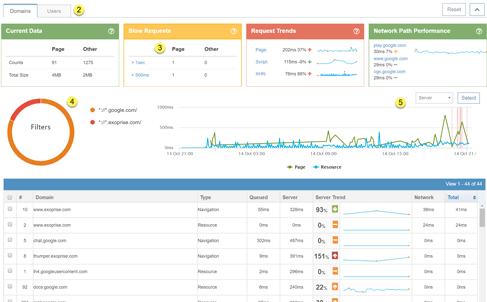 Real-User Monitoring For Single-Page Apps With Network Trace