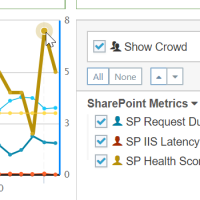 SharePoint Health Scores Compared to Crowd