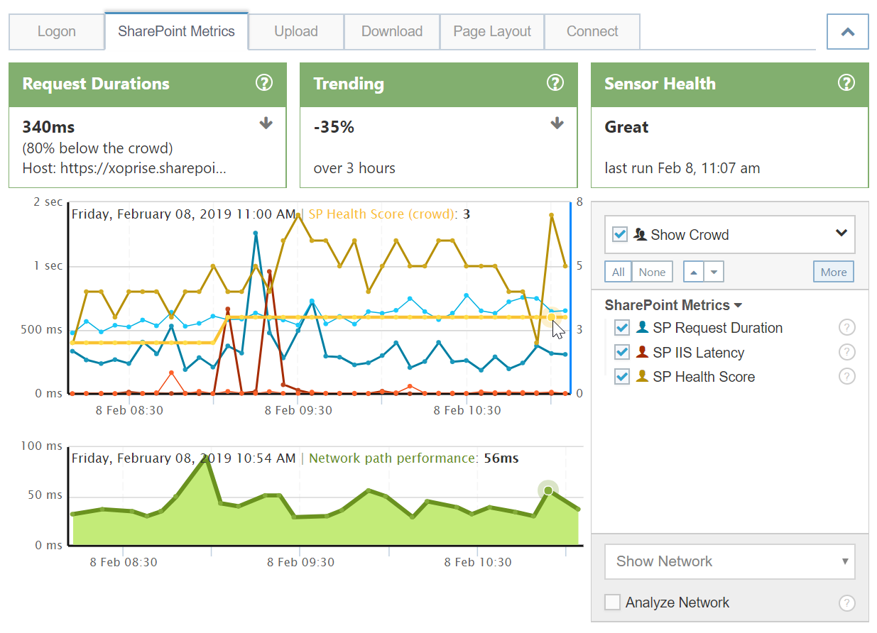 SharePoint Online Health Scores And IIS Latency Compared To Crowd