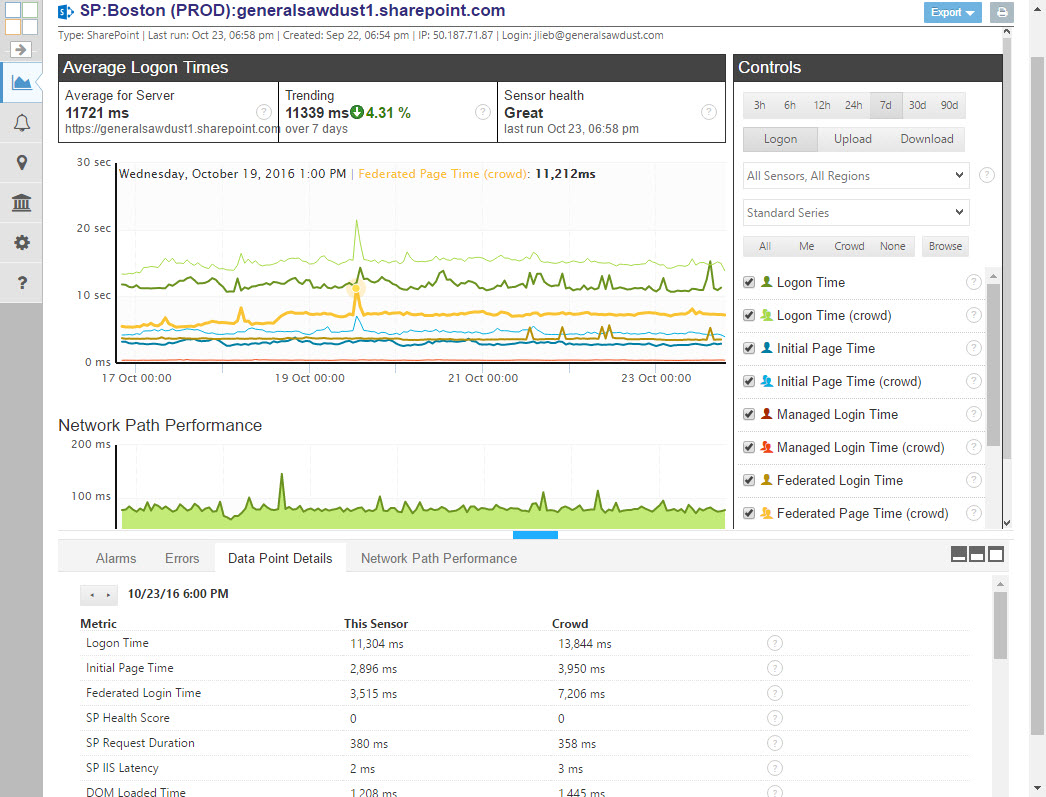 SharePoint Monitoring For SSO Interaction