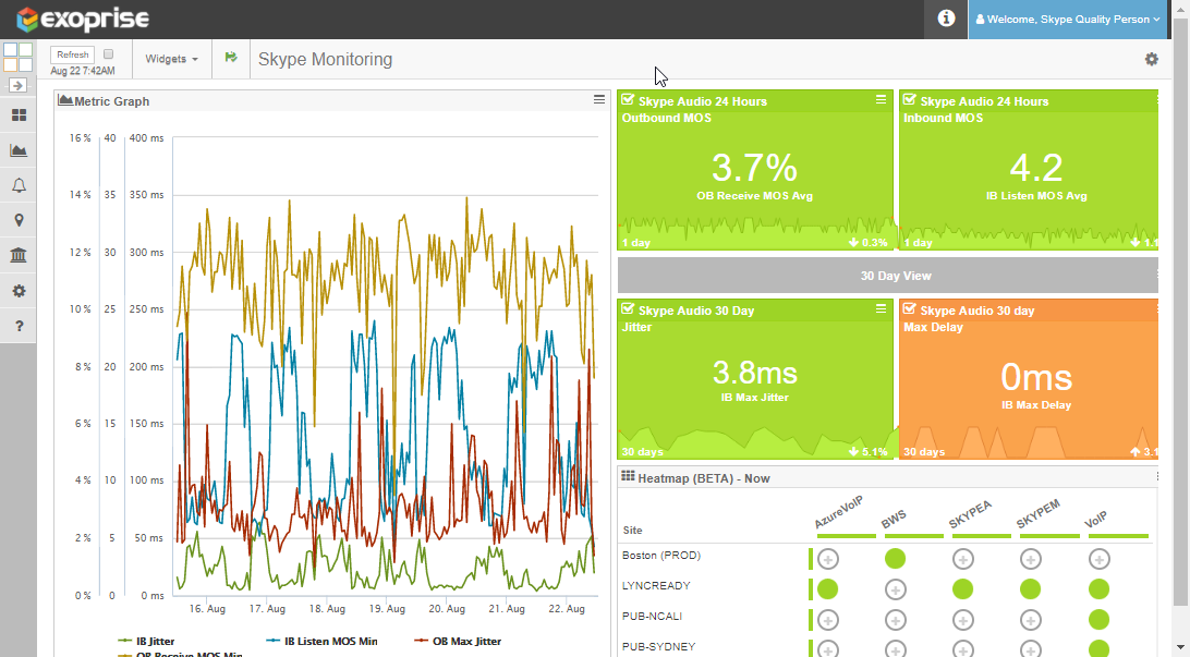 Real-Time, Custom Skype Monitoring Dashboard
