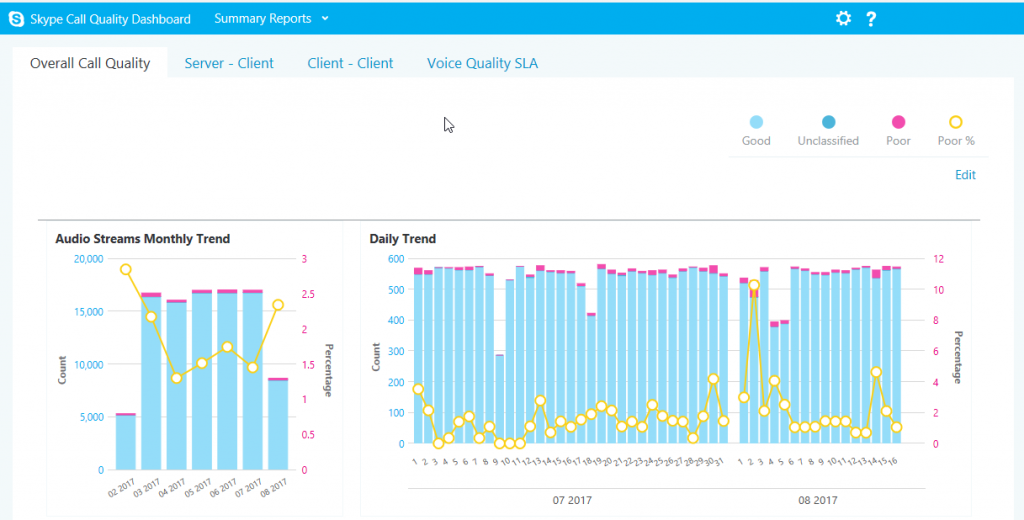 Example Skype Call Quality Dashboard Summary Report