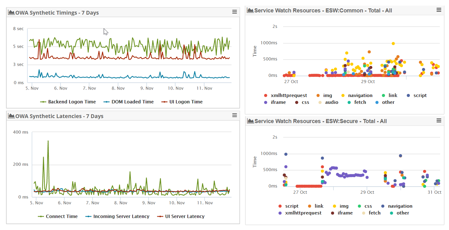 Synthetic Transaction Metrics vs Real-User Monitoring Metrics One Dashboard