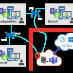Teams AV Sensor Diagram