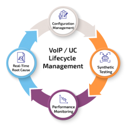 Unified Communications Lifecycle Managment