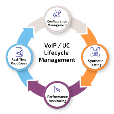 Unified Communications Lifecycle And Performance Management